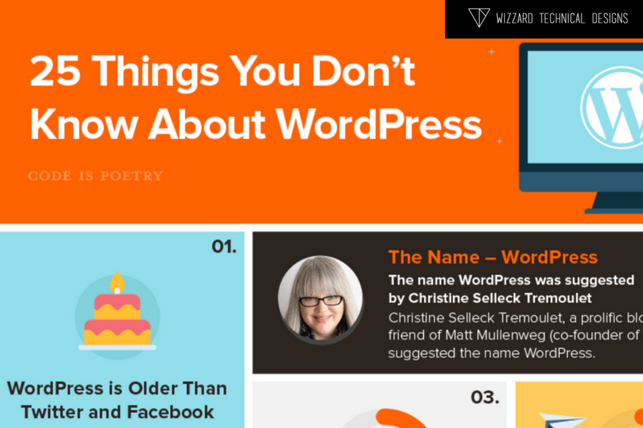 10 Reasons Why you need a WordPress Website